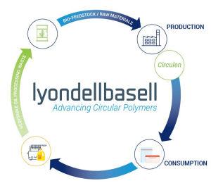 Circulen | LyondellBasell