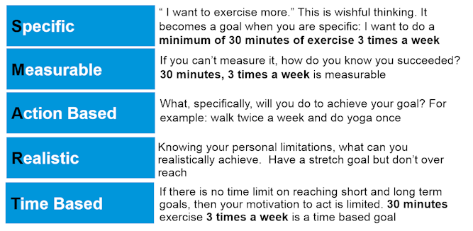 click on the image below for an example smart goal sheet